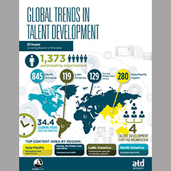 ATD Research: Global Trends in Talent Development (PDF)